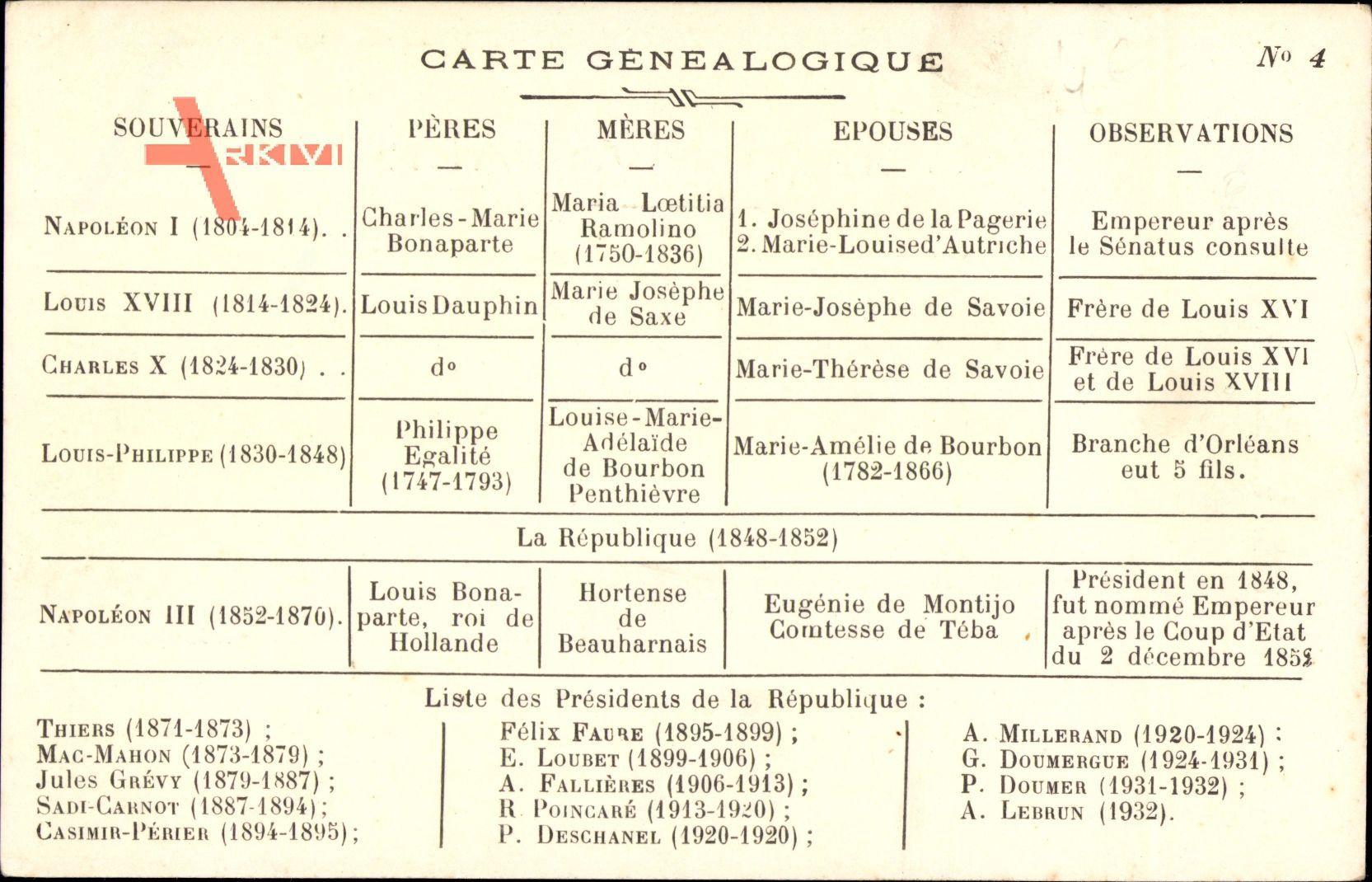 Carte Génealogique, Napoléon I., Louis XVIII., Charles X., Napoléon III.